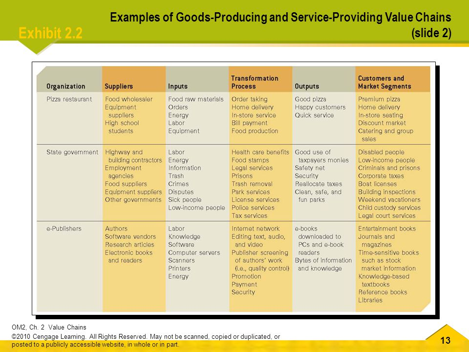 Examples of Goods-Producing and Service-Providing Value Chains (slide 2)