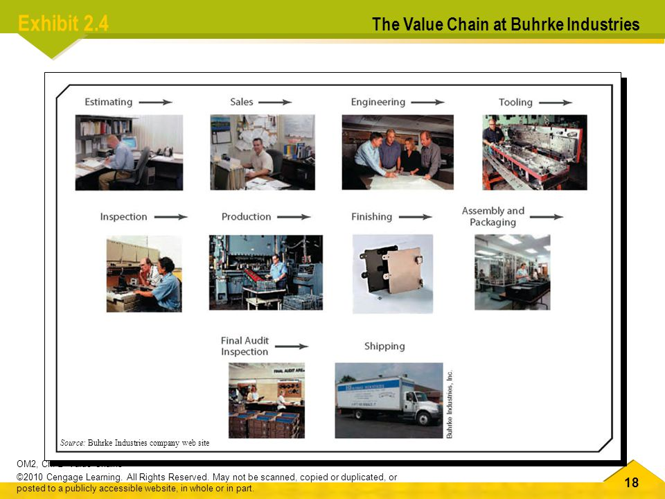 Exhibit 2.4 The Value Chain at Buhrke Industries
