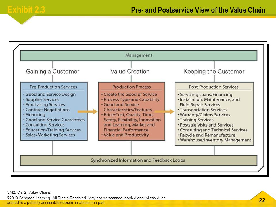 Exhibit 2.3 Pre- and Postservice View of the Value Chain