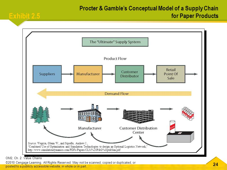 Procter & Gamble's Conceptual Model of a Supply Chain for Paper Products