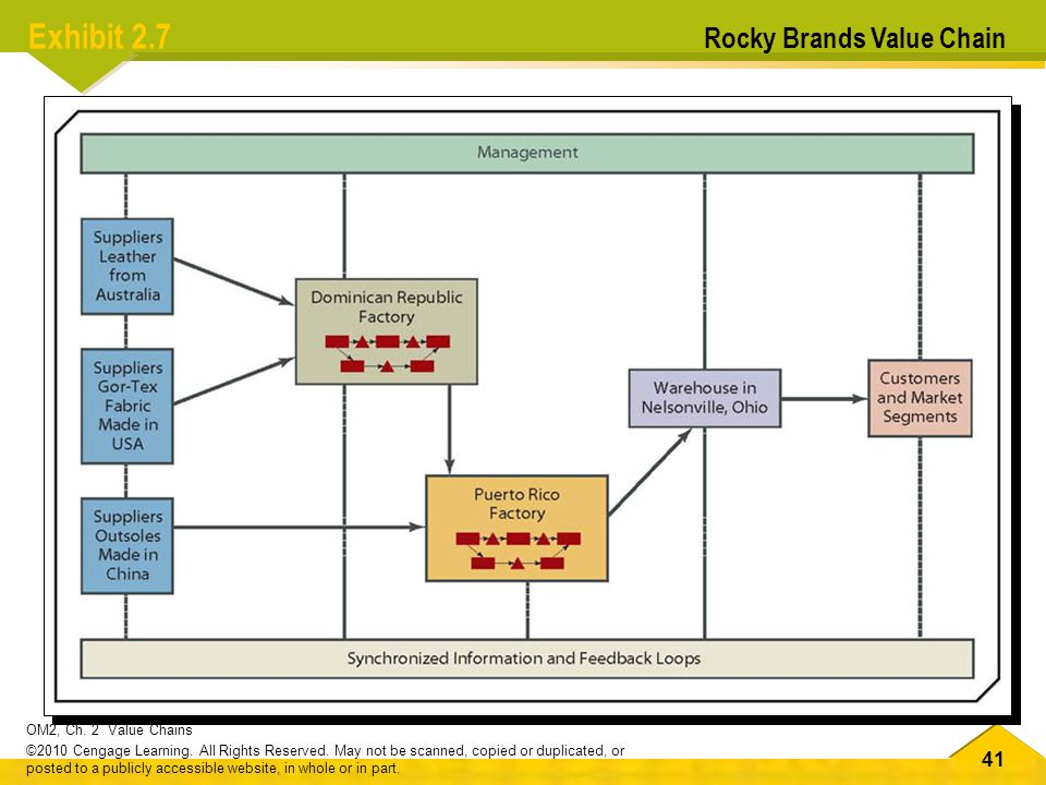 Exhibit 2.7 Rocky Brands Value Chain