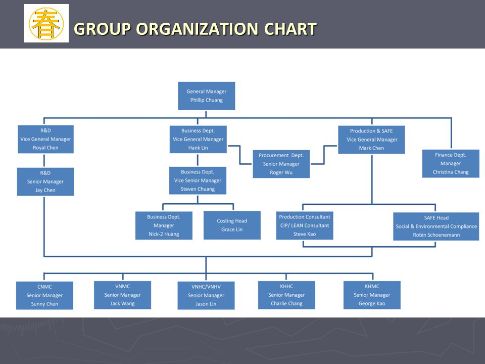GROUP ORGANIZATION CHART