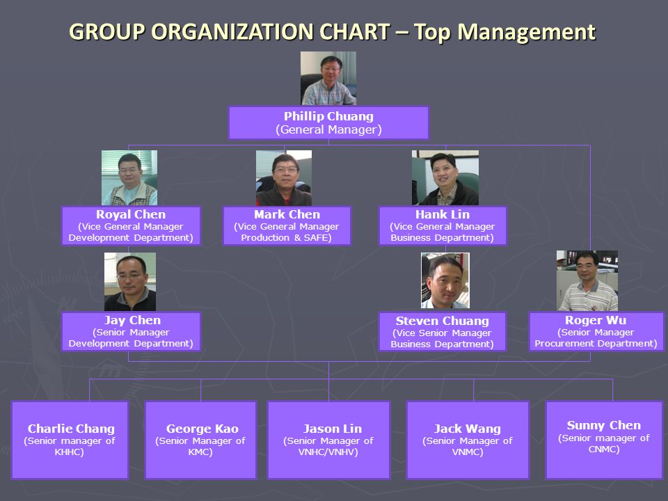 GROUP ORGANIZATION CHART – Top Management
