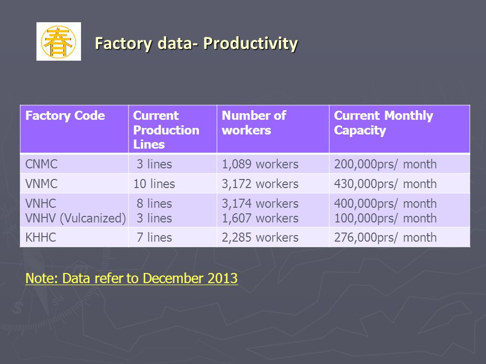 Factory data- Productivity