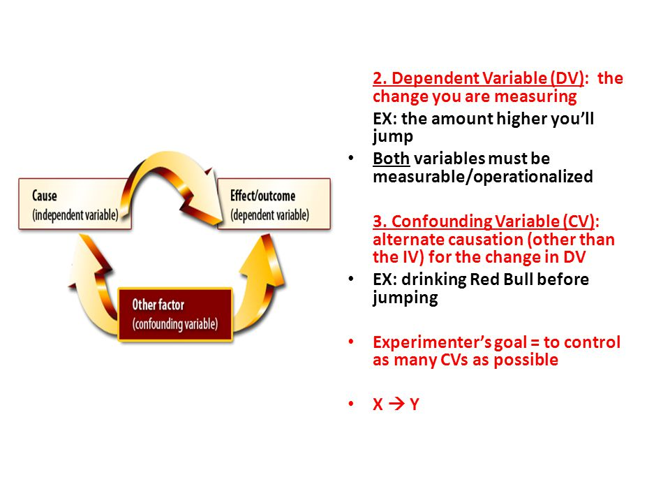 2. Dependent Variable (DV): the change you are measuring