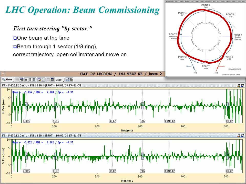 LHC Operation: Beam Commissioning