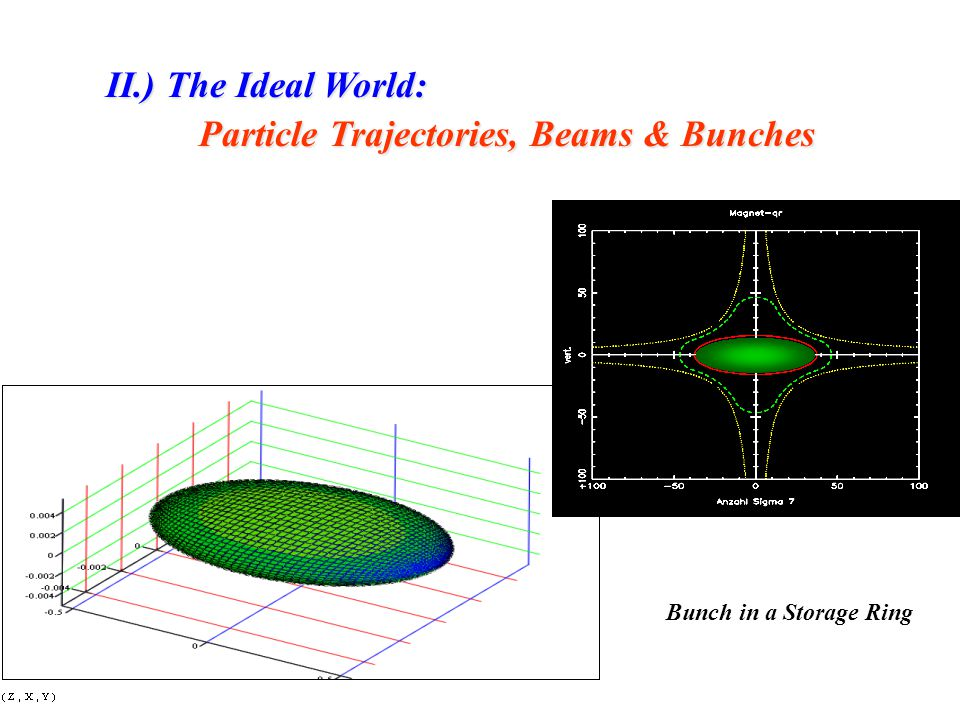 Particle Trajectories, Beams & Bunches