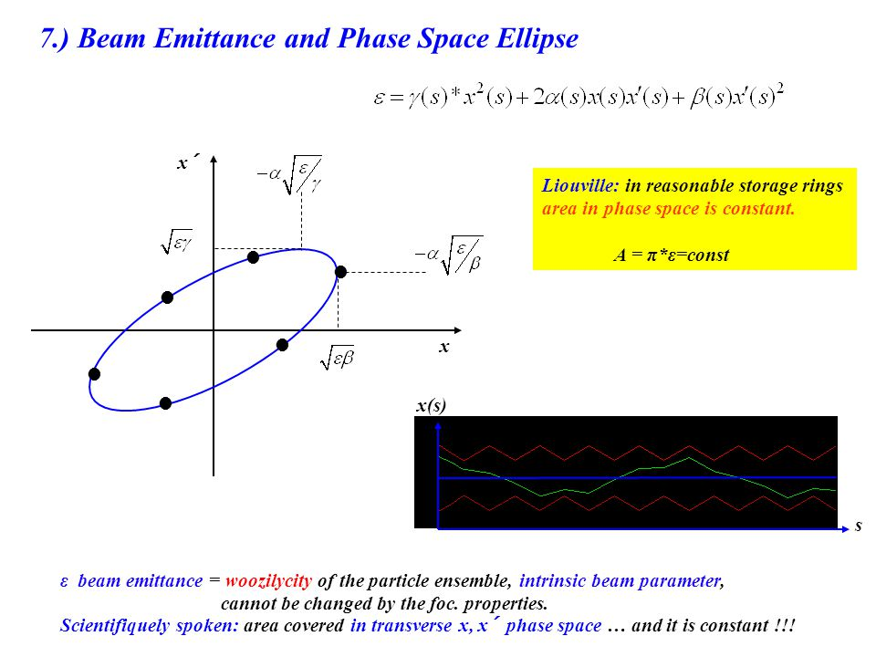 7.) Beam Emittance and Phase Space Ellipse