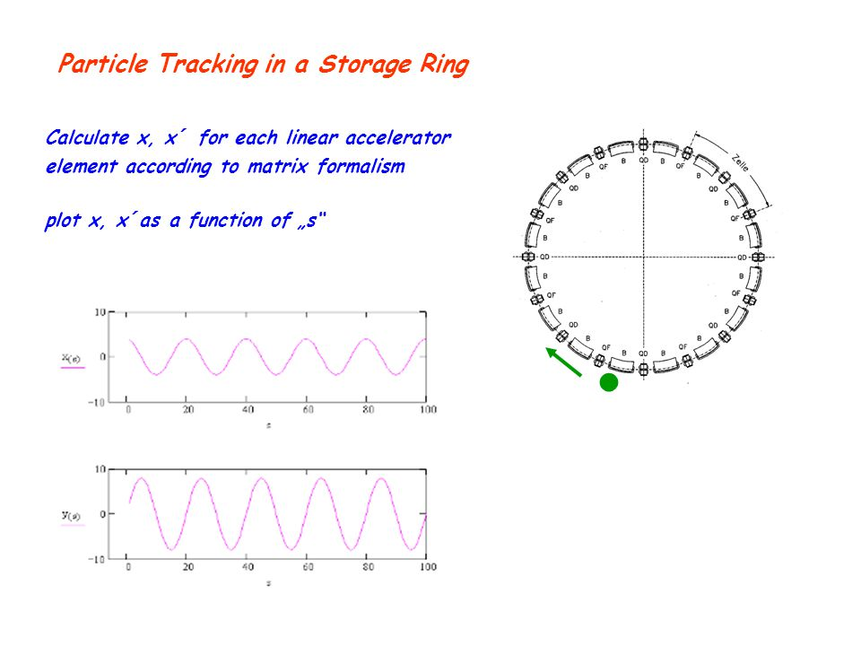 ● Particle Tracking in a Storage Ring