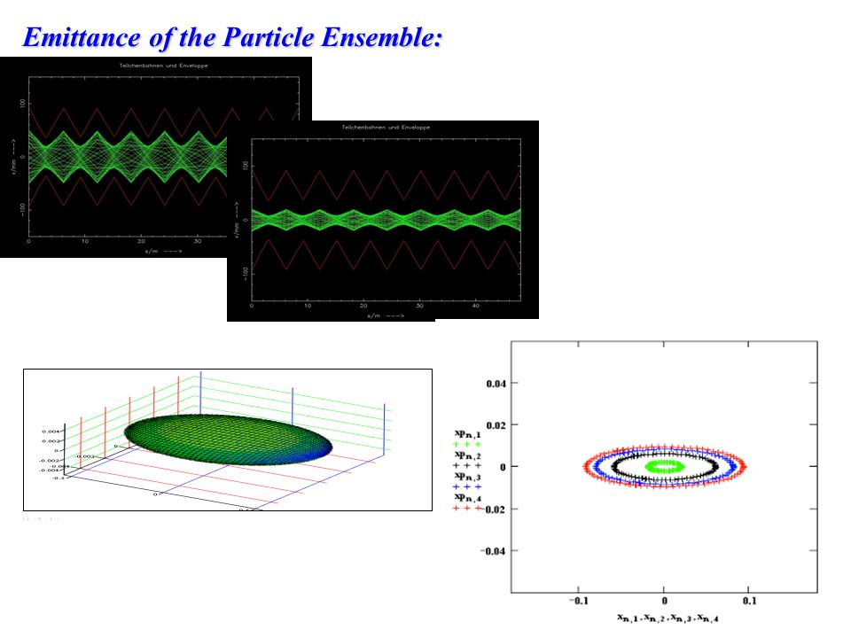 Emittance of the Particle Ensemble: