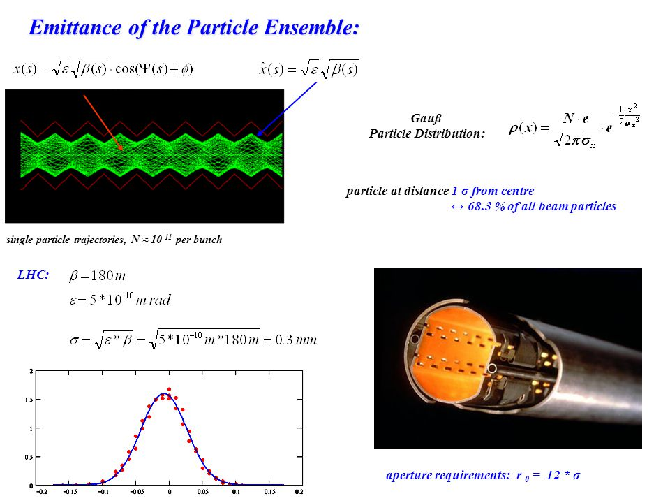 Emittance of the Particle Ensemble: Particle Distribution: