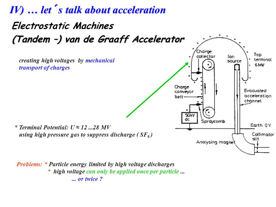 IV) … let´s talk about acceleration
