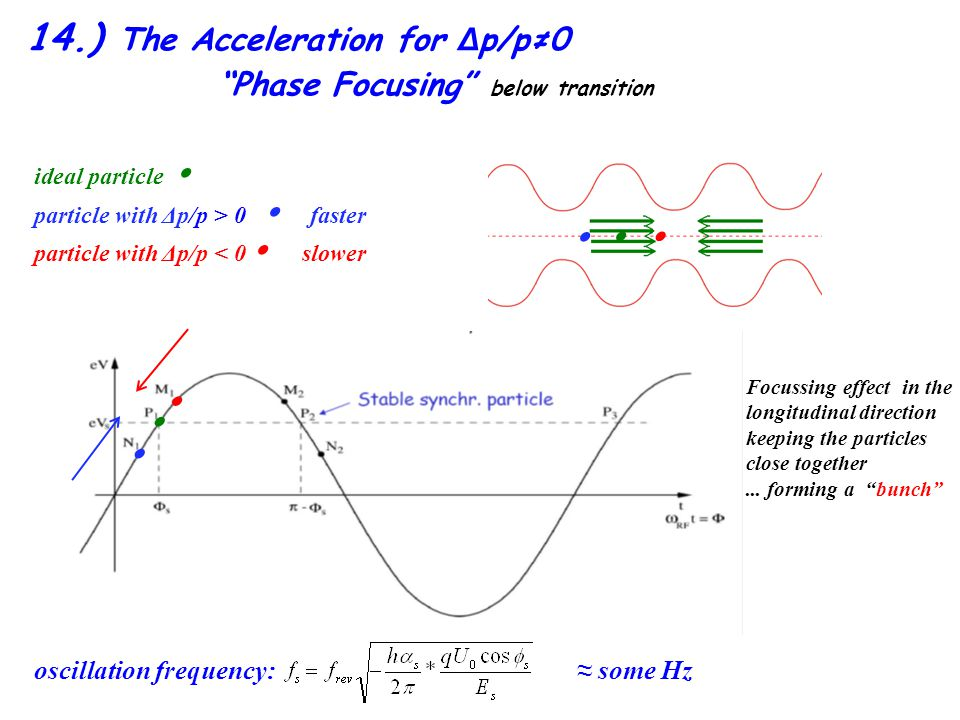 14.) The Acceleration for Δp/p≠0