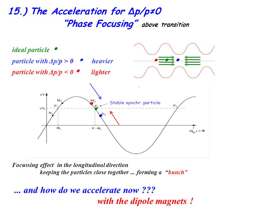 15.) The Acceleration for Δp/p≠0 Phase Focusing above transition