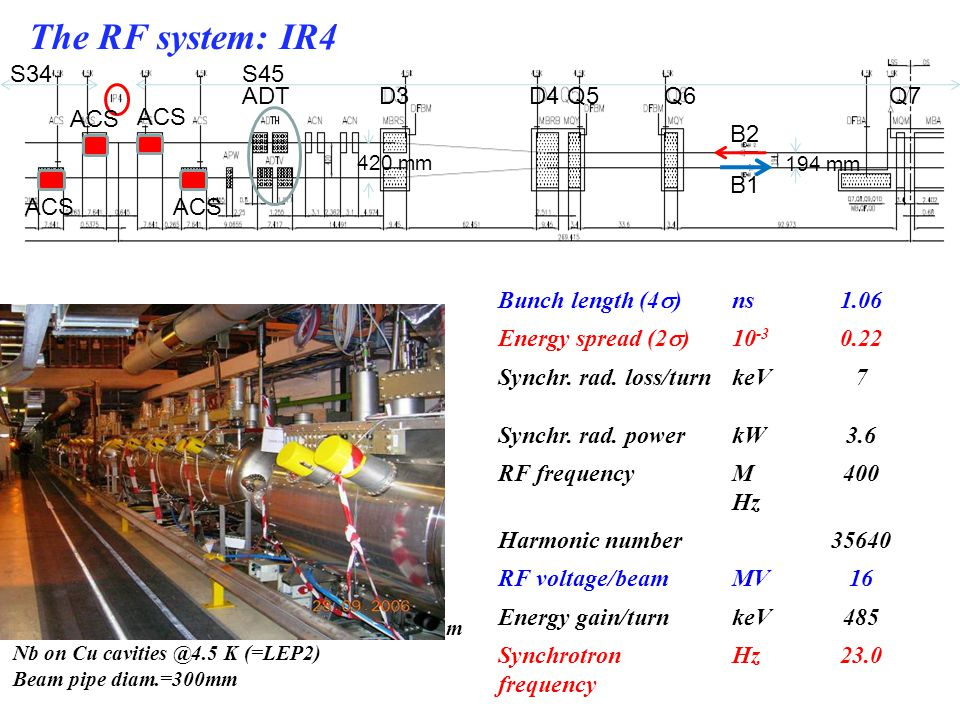 The RF system: IR4 S34 S45 ADT D3 D4 Q5 Q6 Q7 ACS B2 B1