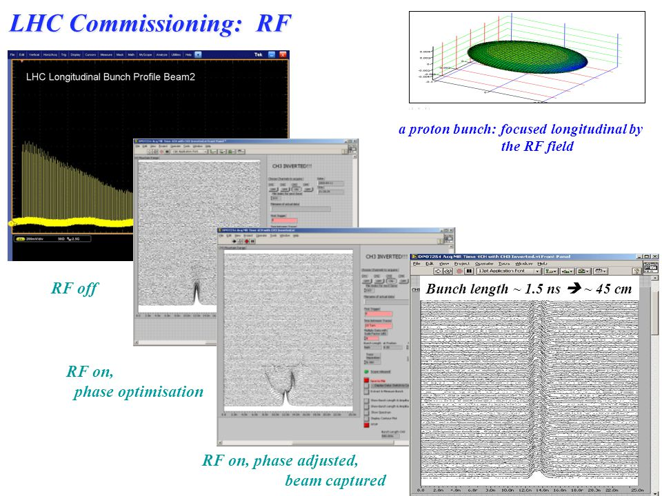 ~ 200 turns LHC Commissioning: RF RF off RF on, phase optimisation