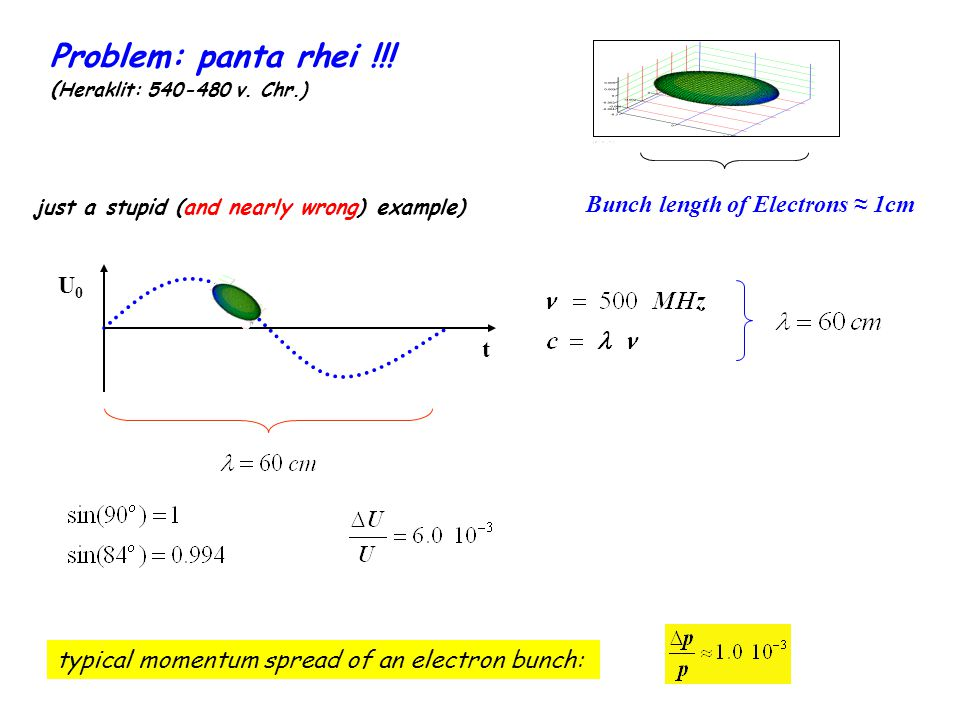 Problem: panta rhei !!! Bunch length of Electrons ≈ 1cm U0 t