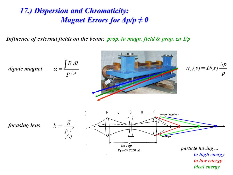 17.) Dispersion and Chromaticity: Magnet Errors for Δp/p ≠ 0