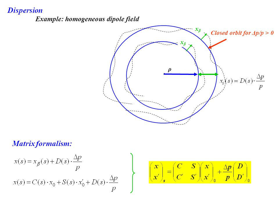 Dispersion Matrix formalism: Example: homogeneous dipole field xβ