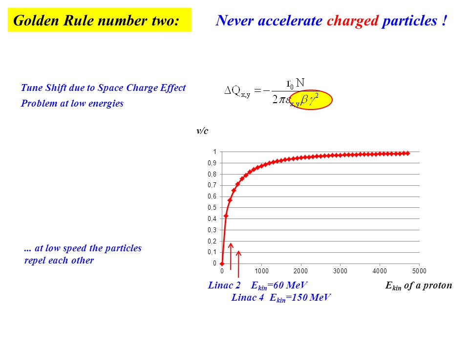 Golden Rule number two: Never accelerate charged particles !