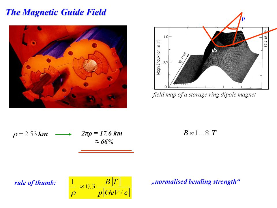 The Magnetic Guide Field