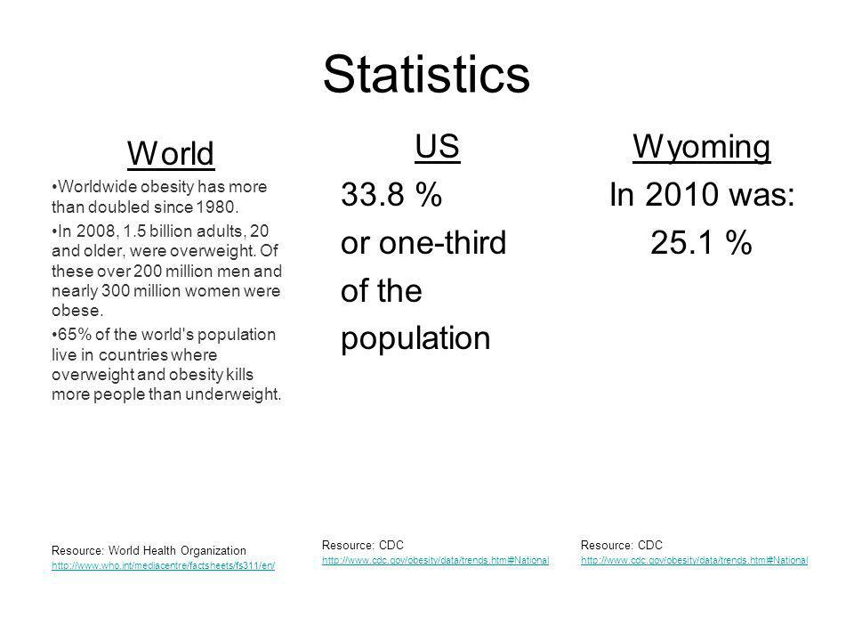 Statistics US 33.8 % or one-third of the population Wyoming