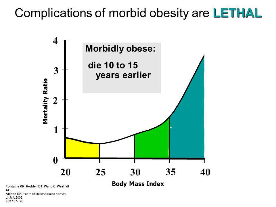 Complications of morbid obesity are LETHAL