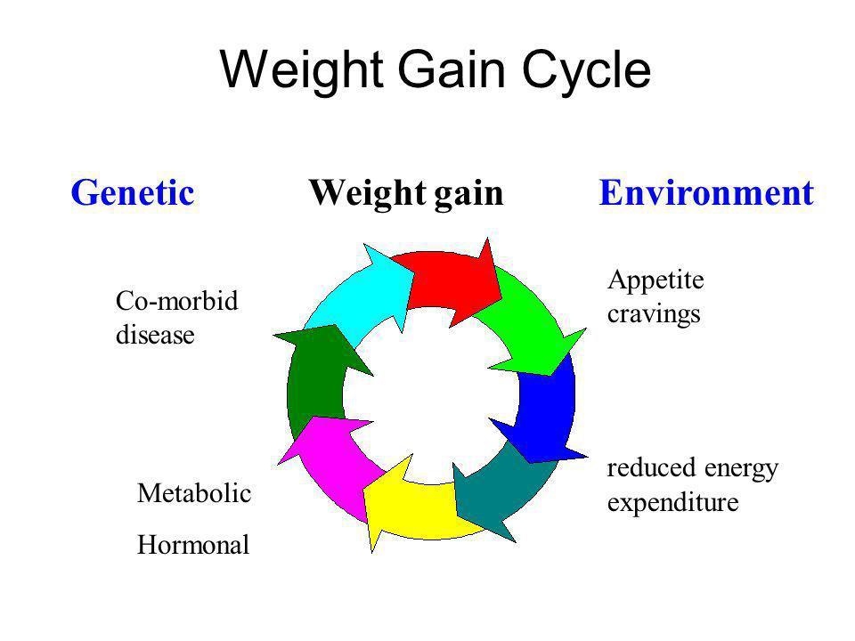 Genetic Weight gain Environment