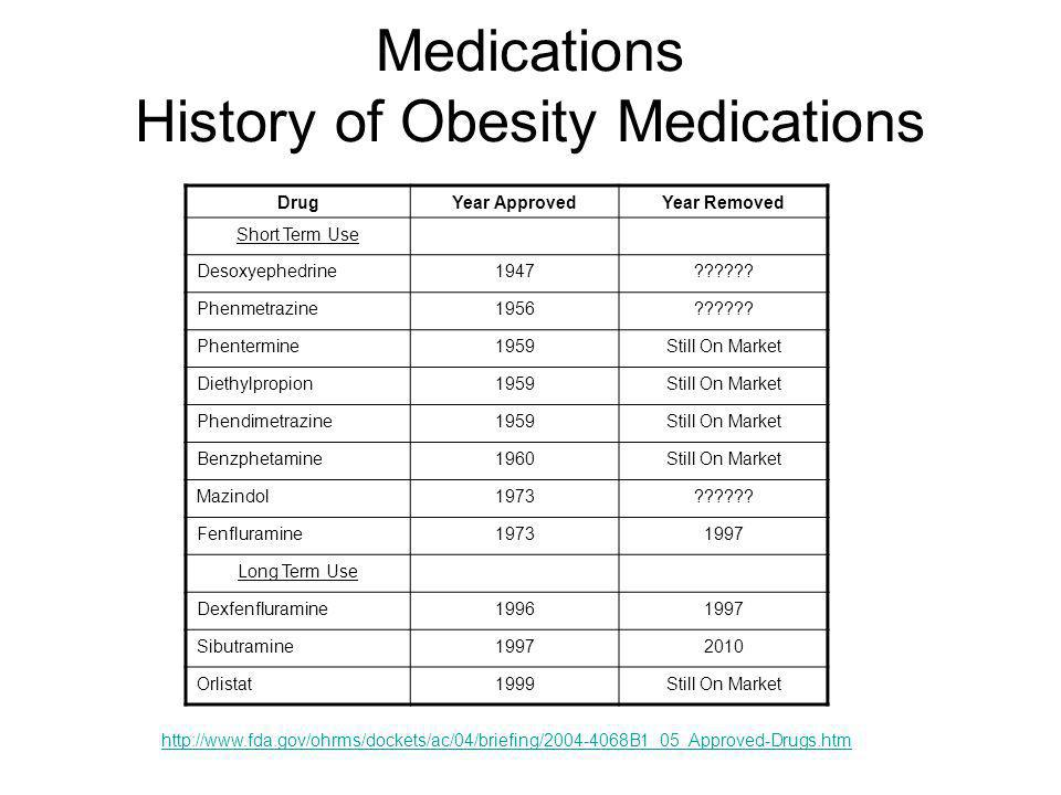 Medications History of Obesity Medications