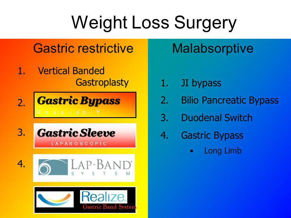 Gastric restrictive Malabsorptive