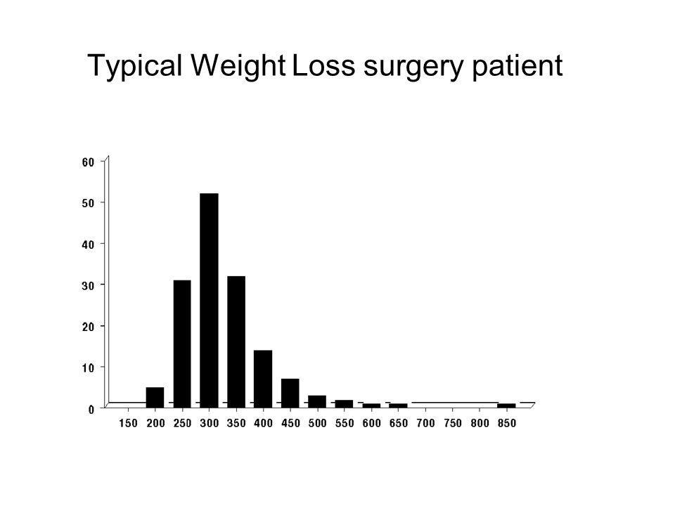 Typical Weight Loss surgery patient