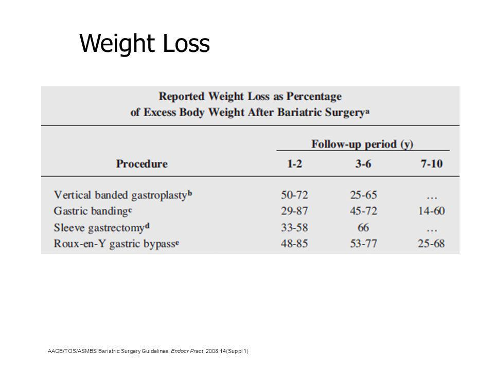 Weight Loss AACE/TOS/ASMBS Bariatric Surgery Guidelines, Endocr Pract. 2008;14(Suppl 1)