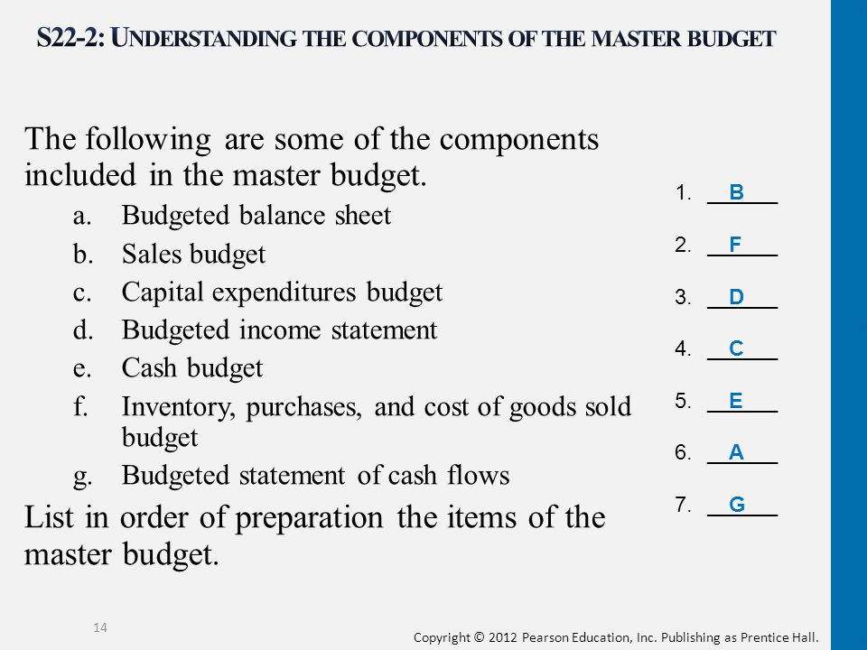 S22-2: Understanding the components of the master budget