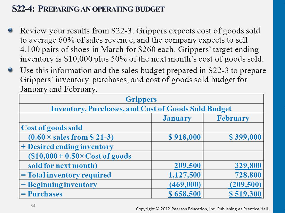 S22-4: Preparing an operating budget