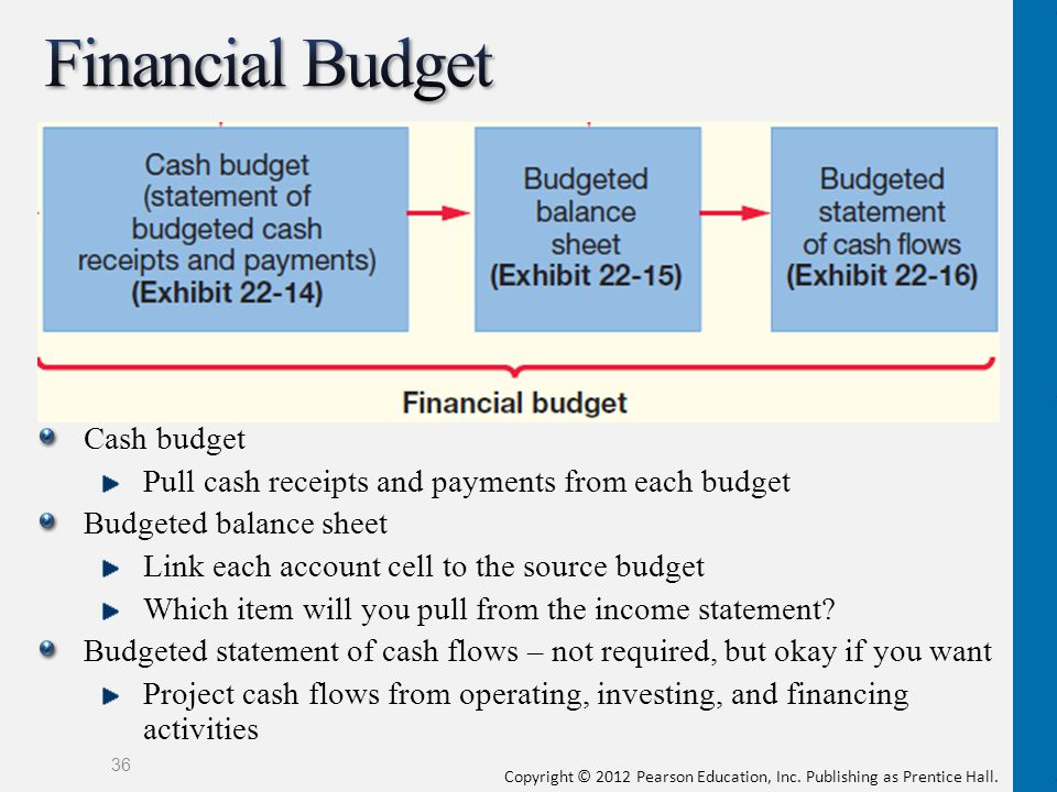 Financial Budget Cash budget