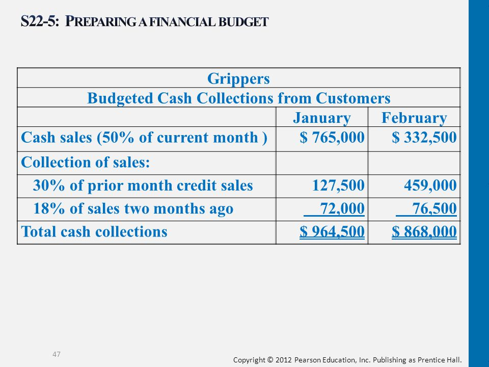 S22-5: Preparing a financial budget