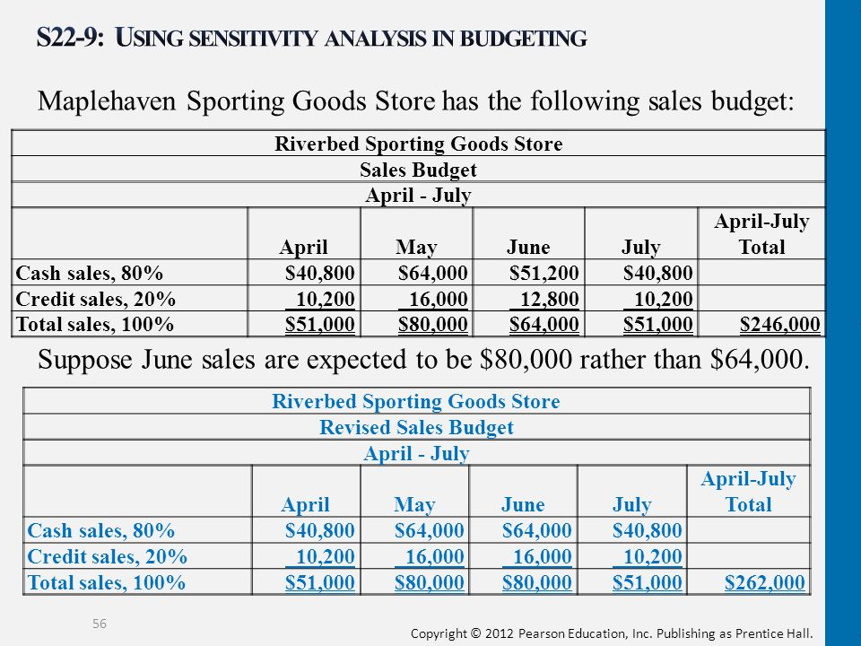 S22-9: Using sensitivity analysis in budgeting