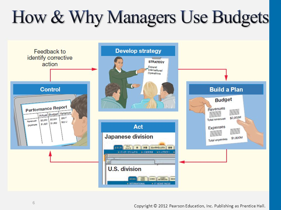 How & Why Managers Use Budgets