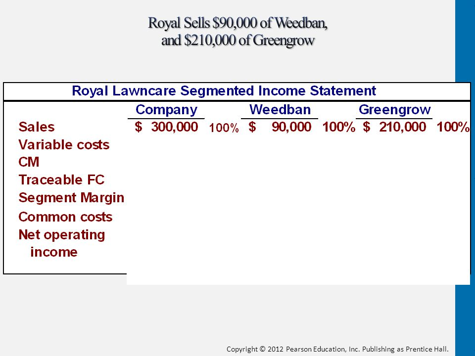 Royal Sells $90,000 of Weedban, and $210,000 of Greengrow