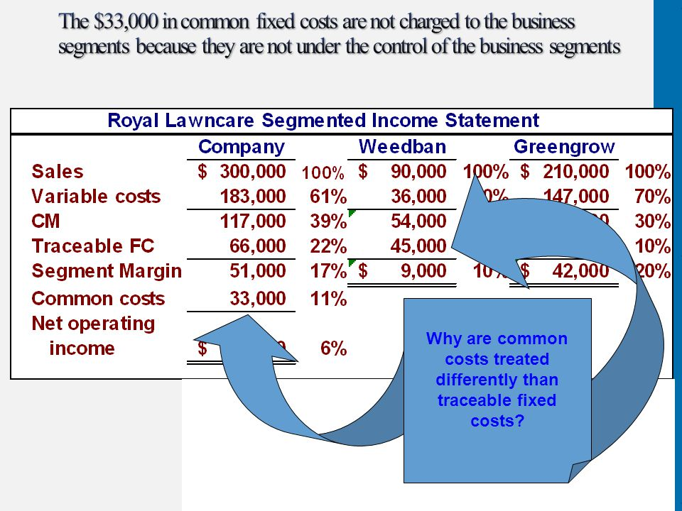Why are common costs treated differently than traceable fixed costs