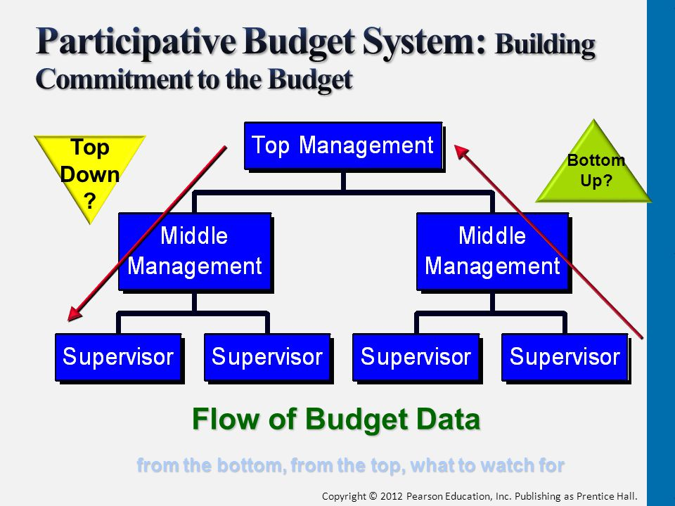 Participative Budget System: Building Commitment to the Budget