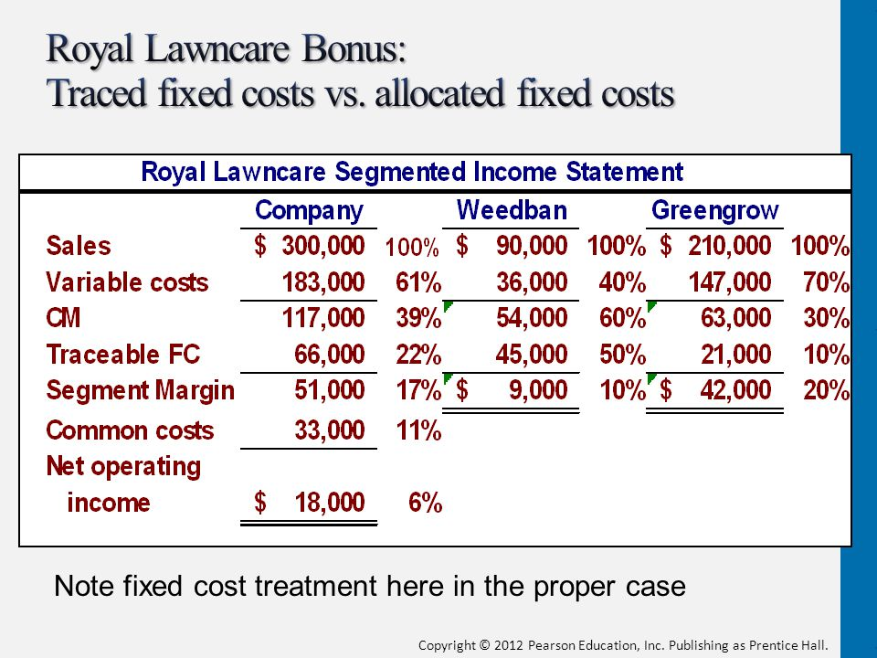 Royal Lawncare Bonus: Traced fixed costs vs. allocated fixed costs