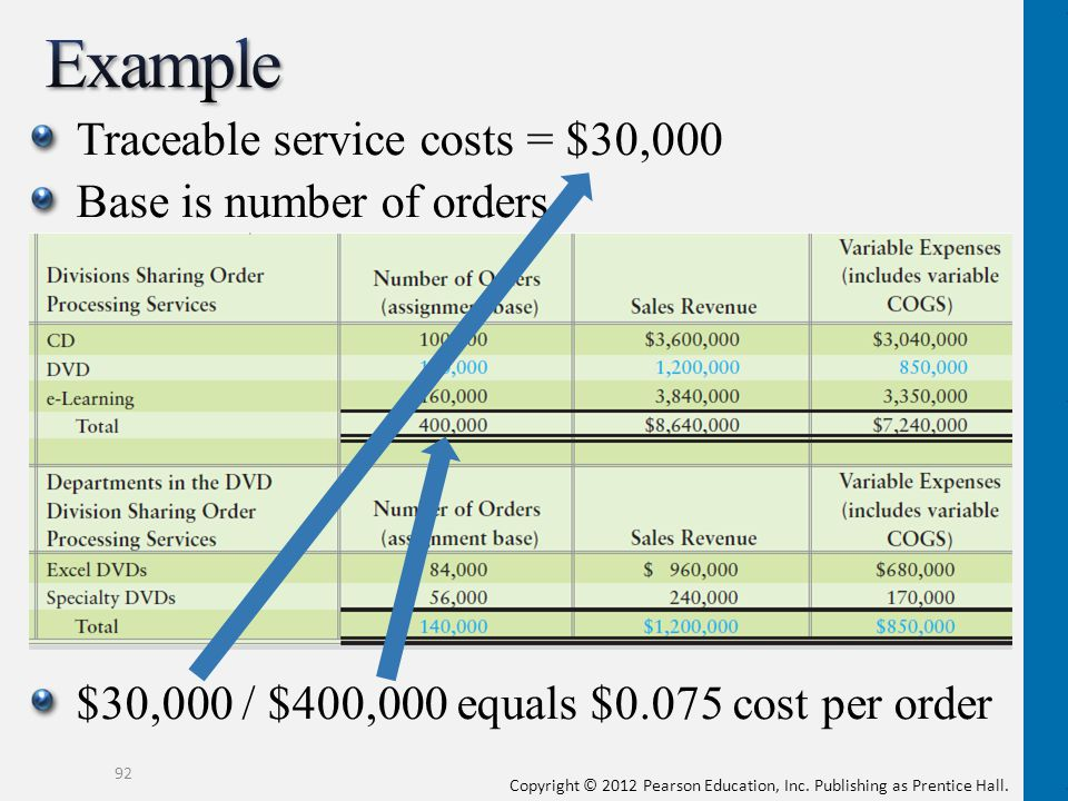 Example Traceable service costs = $30,000 Base is number of orders