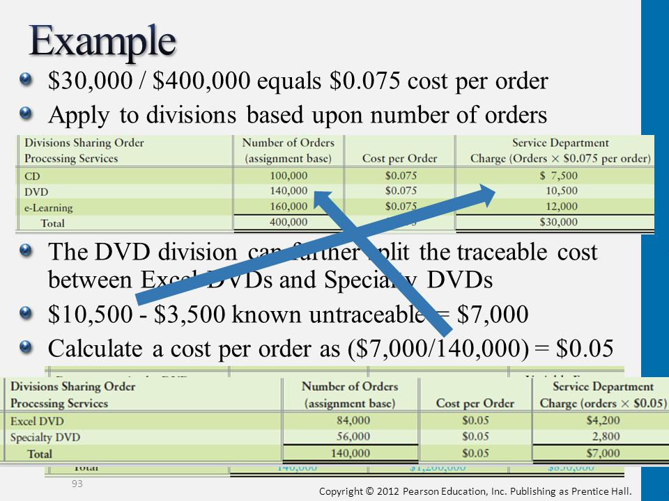Example $30,000 / $400,000 equals $0.075 cost per order