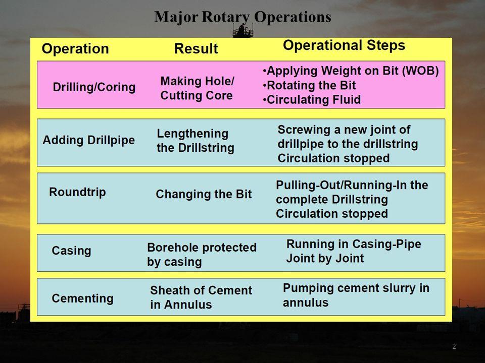 Major Rotary Operations