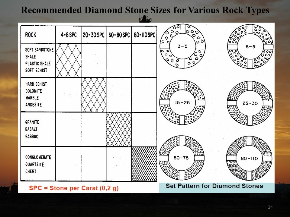 Recommended Diamond Stone Sizes for Various Rock Types