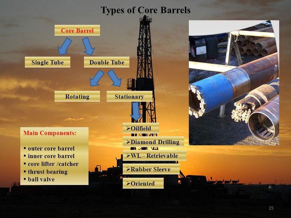 Types of Core Barrels Core Barrel Single Tube Double Tube Rotating