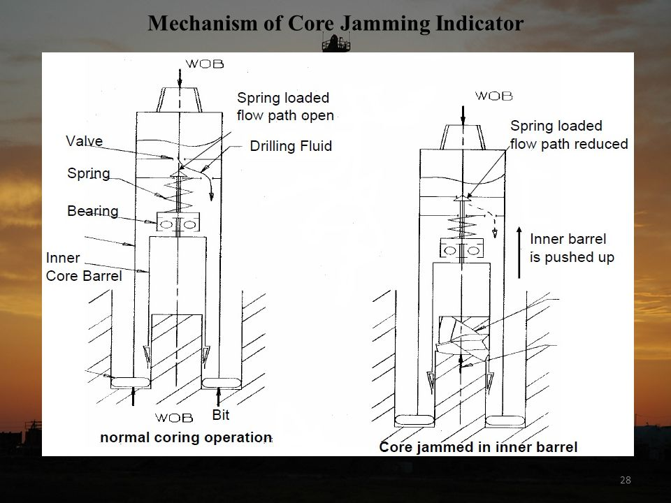 Mechanism of Core Jamming Indicator