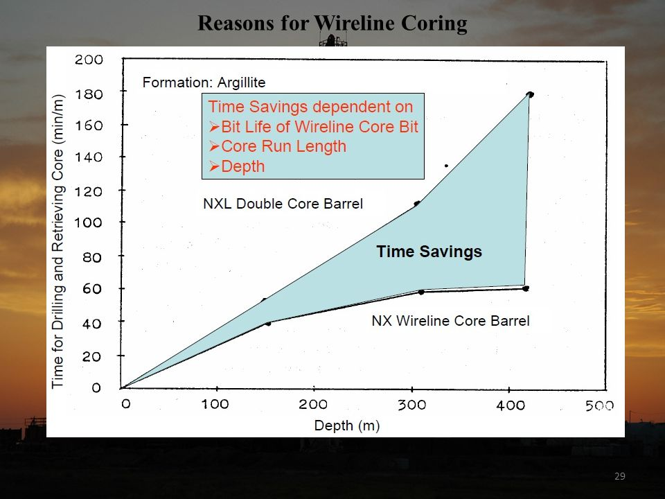 Reasons for Wireline Coring