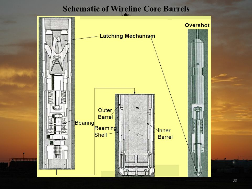 Schematic of Wireline Core Barrels